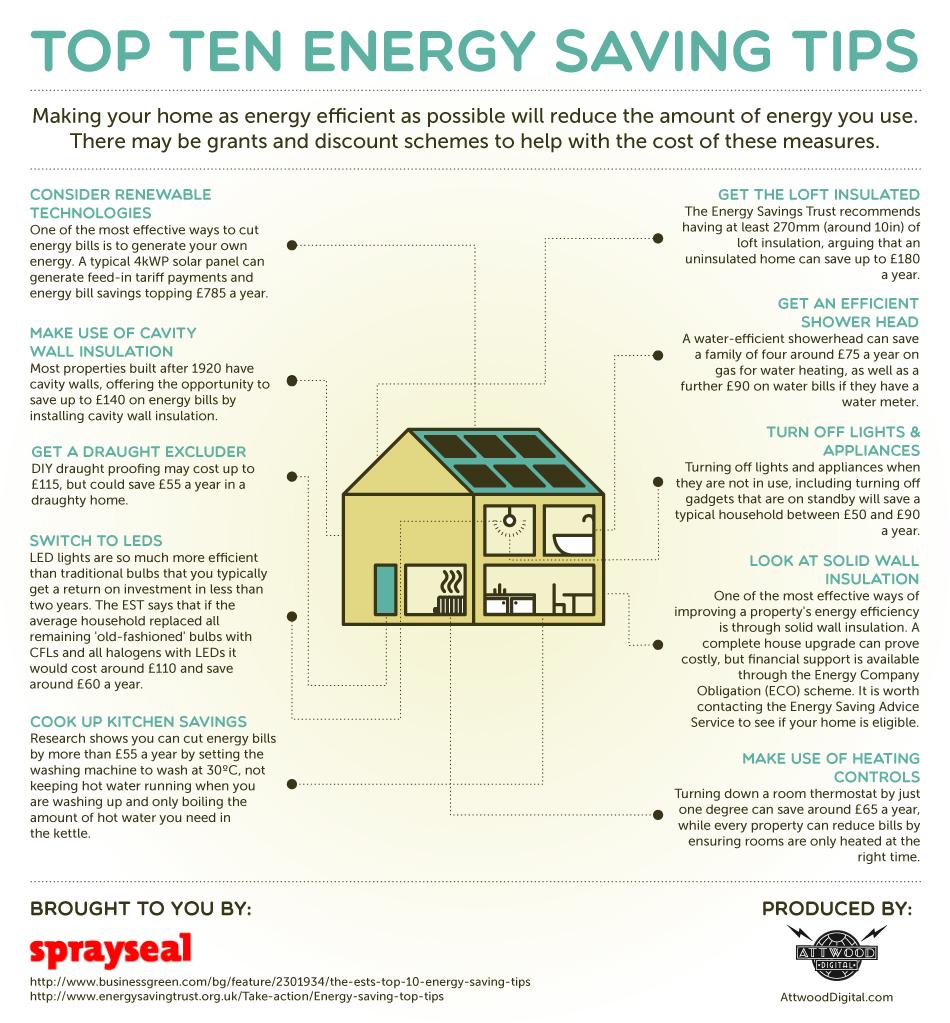Energy saving freebies uk
